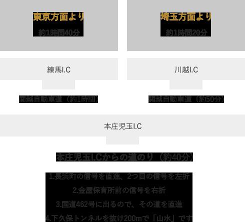 東京・埼玉方面